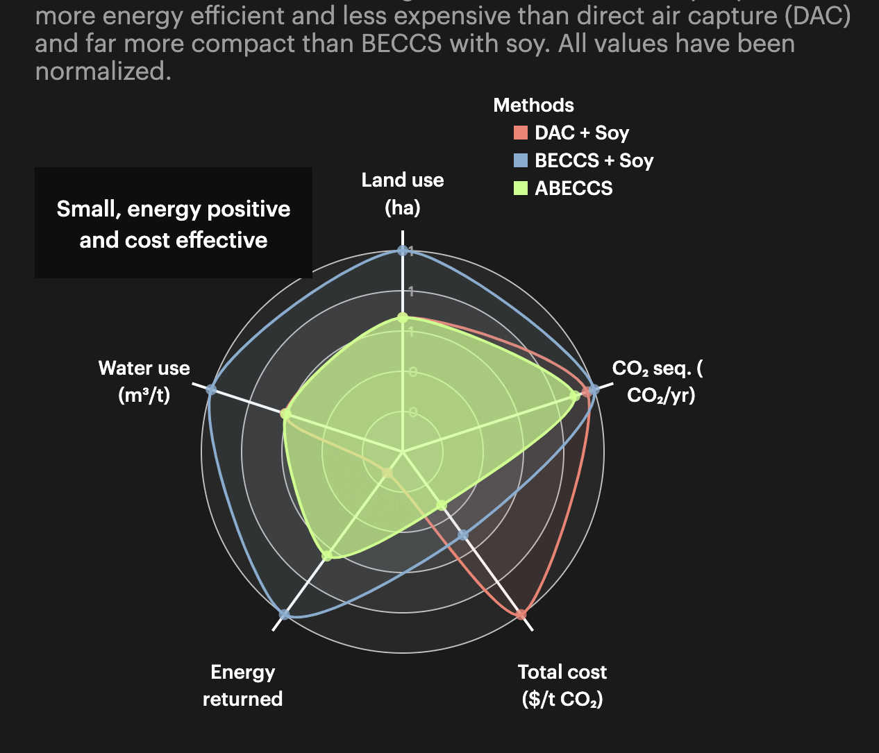 A radar chart comparing metrics such as land use, water use, and CO2 across multiple carbon capture methods.
